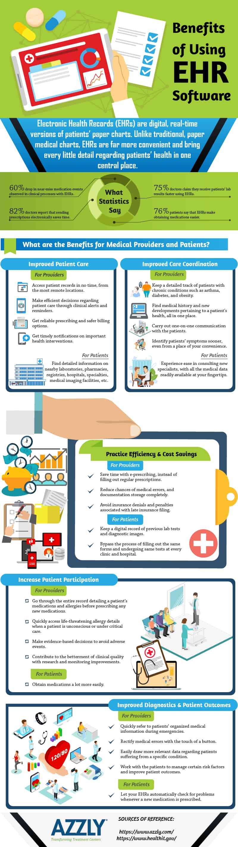 Benefits of Using EHR Software Infographic