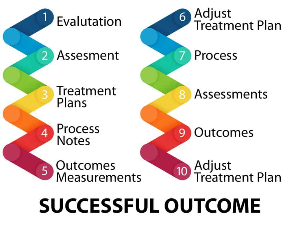 Successful Outcome Workflow