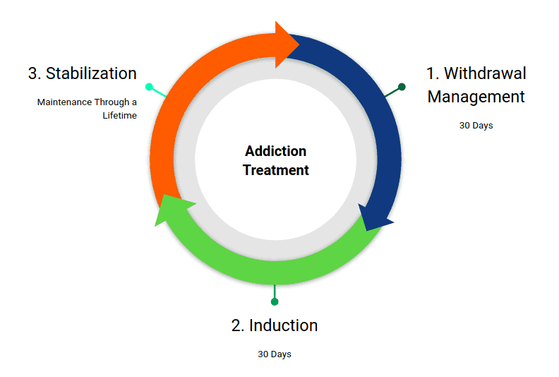 Addiction Treatment Diagram