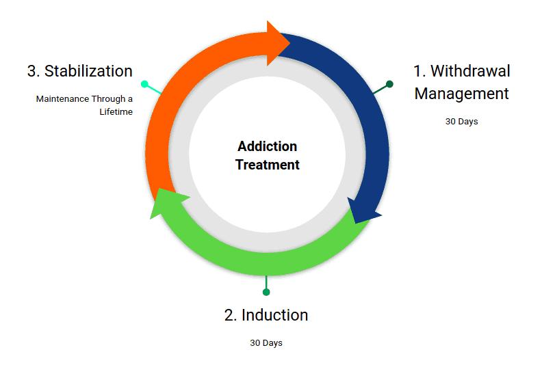 Addiction Treatment Diagram