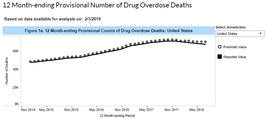 Graph Of Drug Overdose Deaths-AZZLY