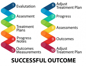 10 Steps to Successful Outcome-AZZLY